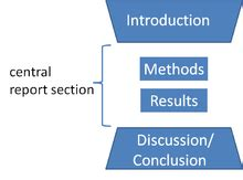 Methodology section of research paper